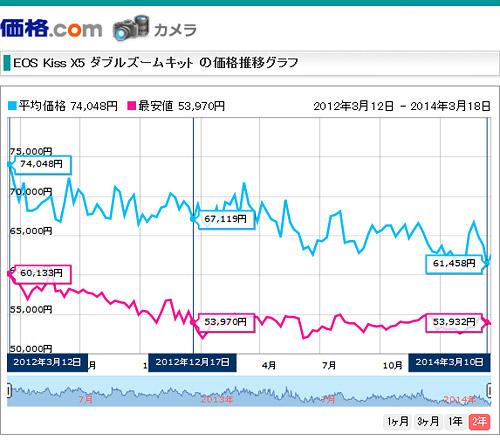 Canon EOS Kiss X5 価格.comの価格推移グラフ