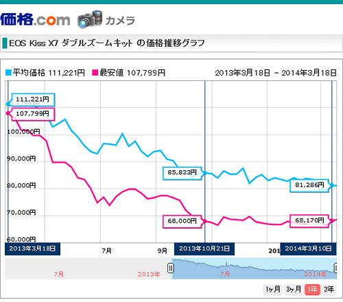 Canon EOS Kiss X7 価格.comの価格推移グラフ